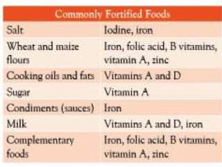 Fortifying Food