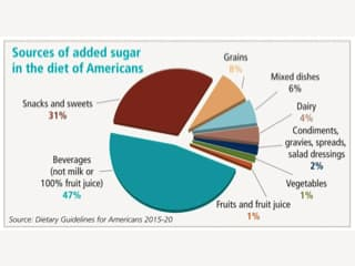 Sources_of_Added_Sugar