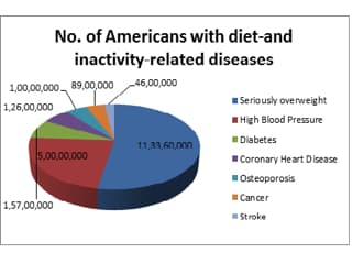 diet-and-disease